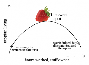 graph of utopian living vs hours worked and stuff owned